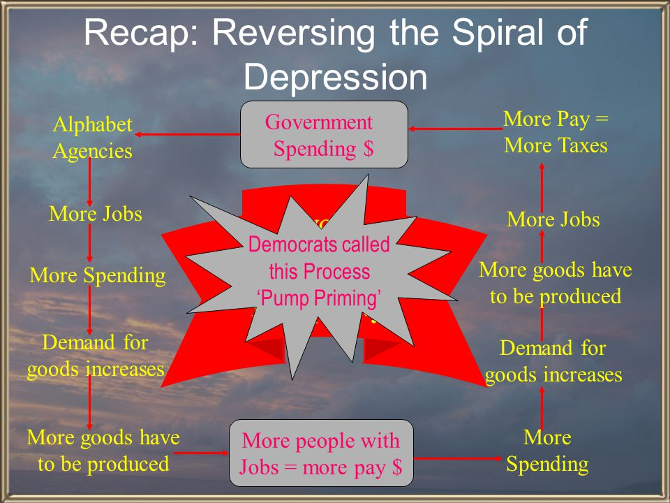 Recap: Reversing the Spiral of Depression