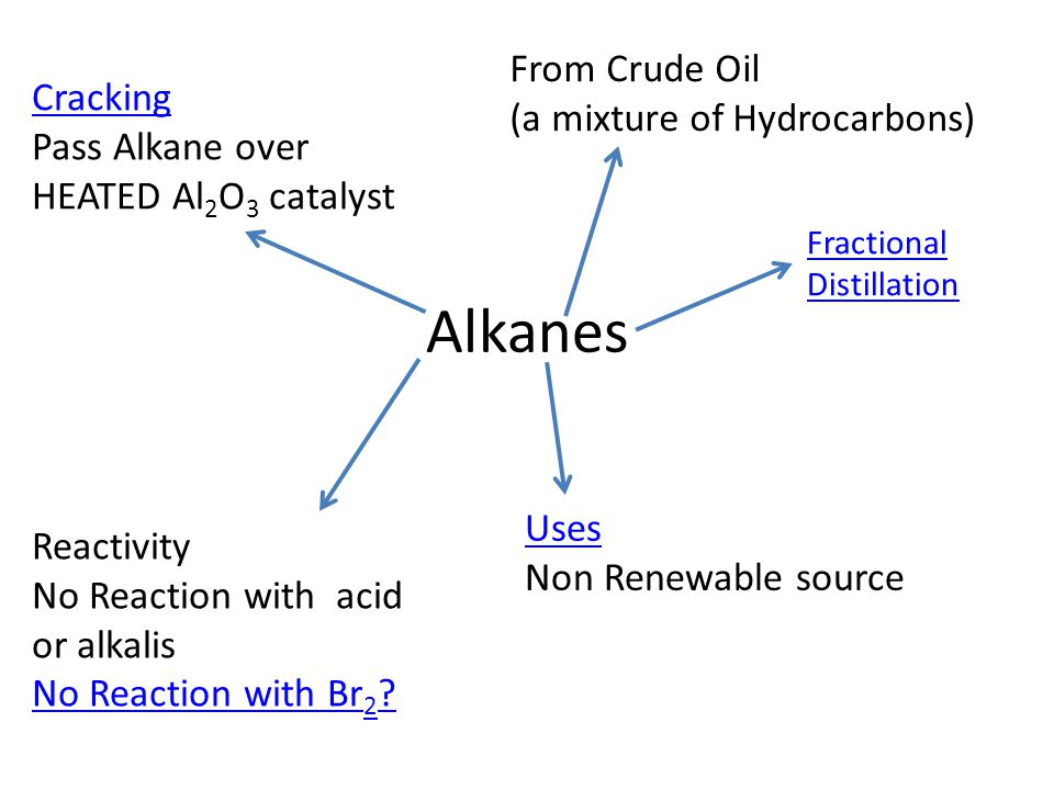 Alkanes From Crude Oil (a mixture of Hydrocarbons) Cracking