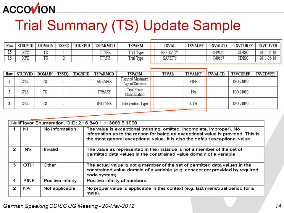 Trial Summary (TS) Update Sample