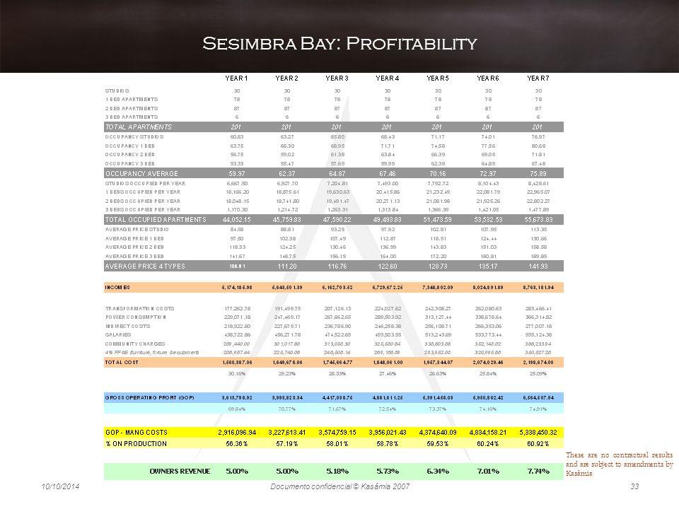 Sesimbra Bay: Profitability
