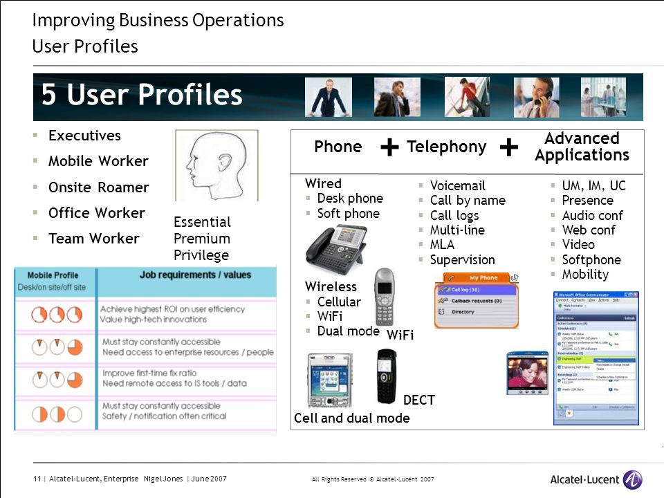 Improving Business Operations User Profiles