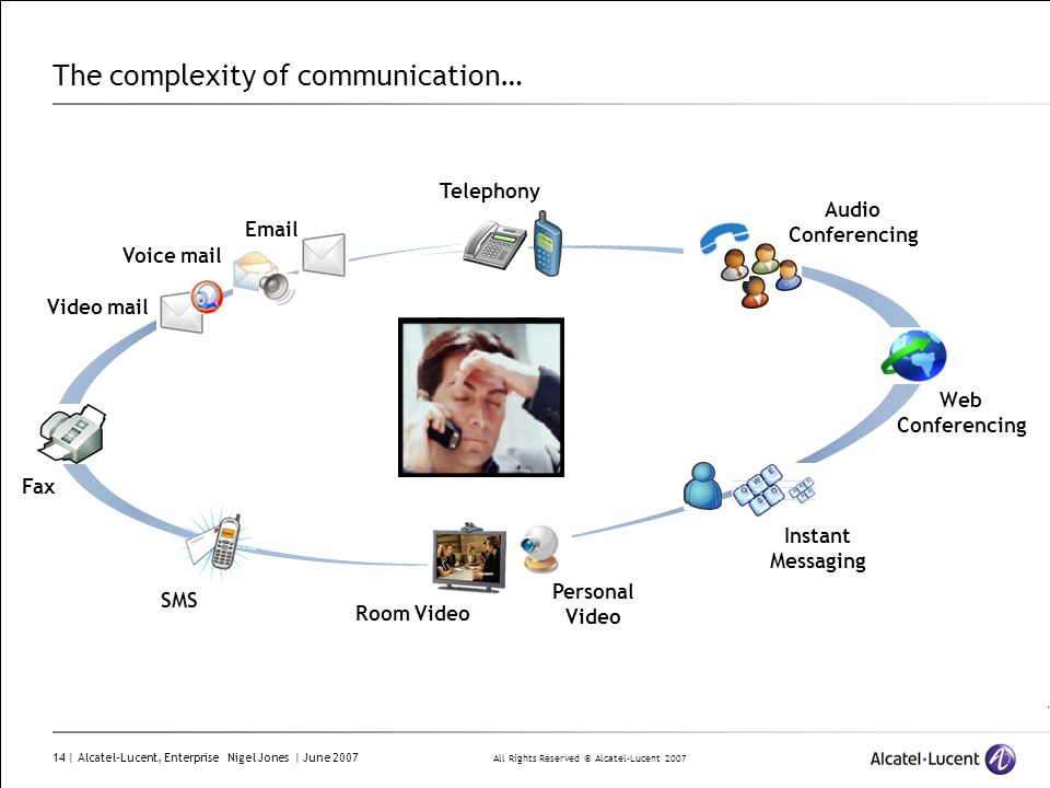 The complexity of communication…
