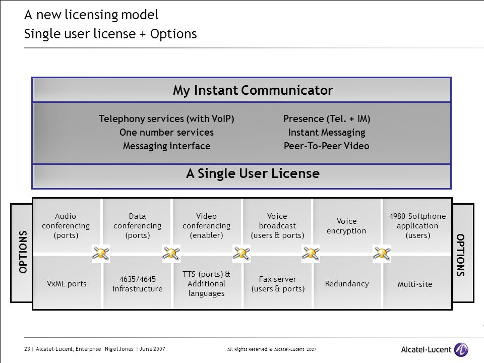 A new licensing model Single user license + Options