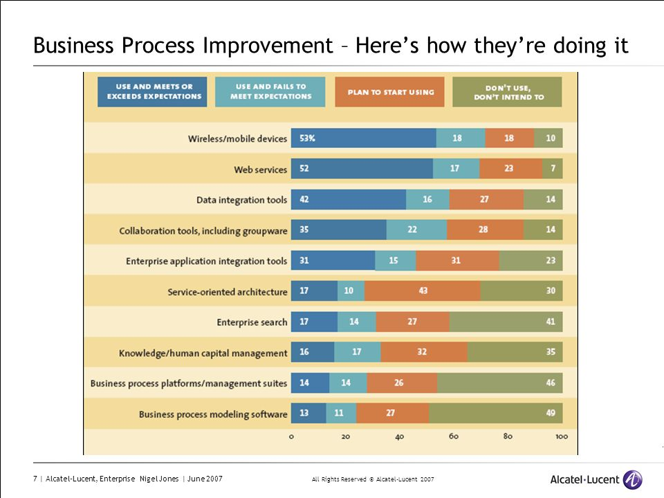 Business Process Improvement – Here's how they're doing it