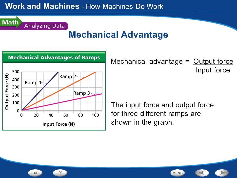 Mechanical Advantage - How Machines Do Work