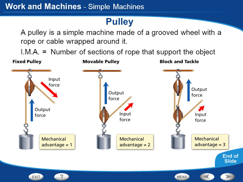 how to make a simple pulley