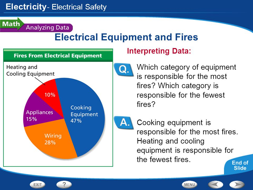 Electrical Equipment and Fires