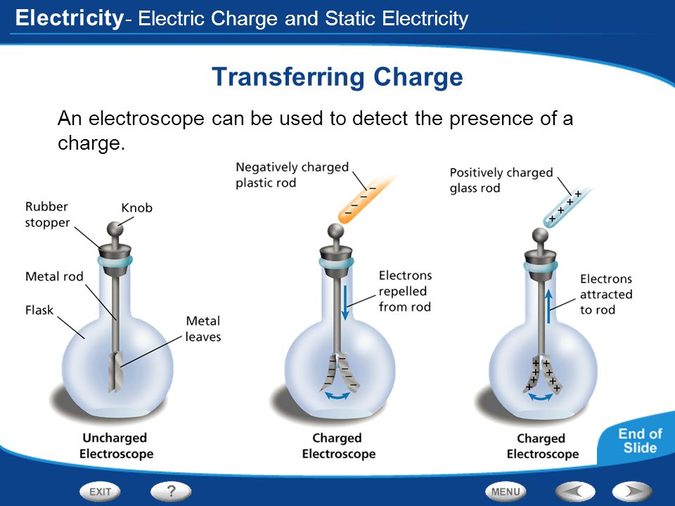Transferring Charge - Electric Charge and Static Electricity