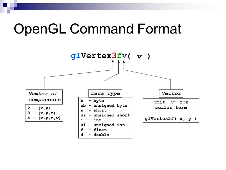 OpenGL Command Format glVertex3fv