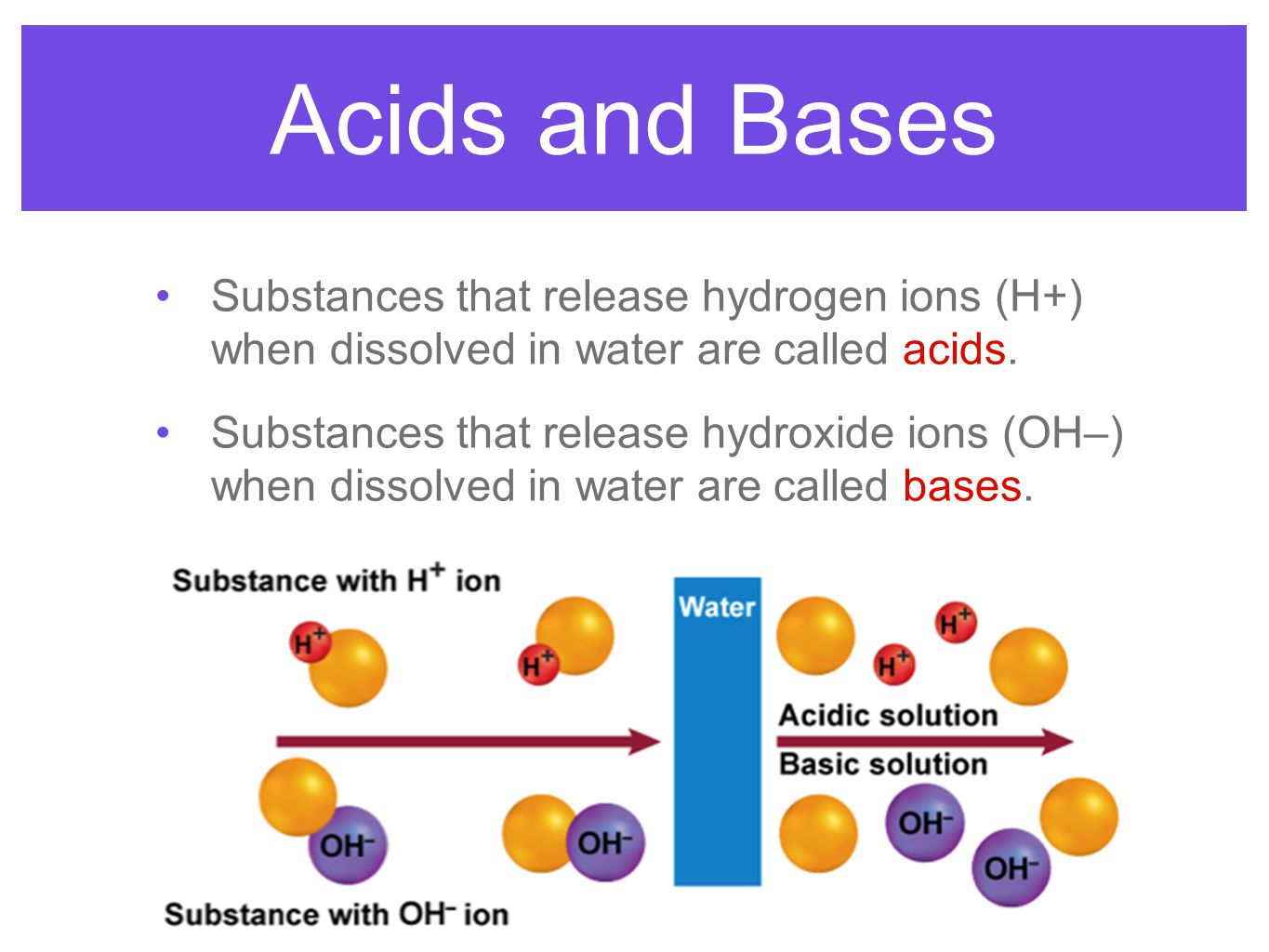 Acids and Bases Substances that release hydrogen ions (H+) when dissolved in water are called acids.