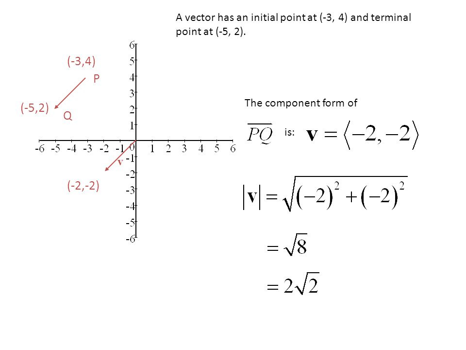 A vector has an initial point at (-3, 4) and terminal point at (-5, 2).