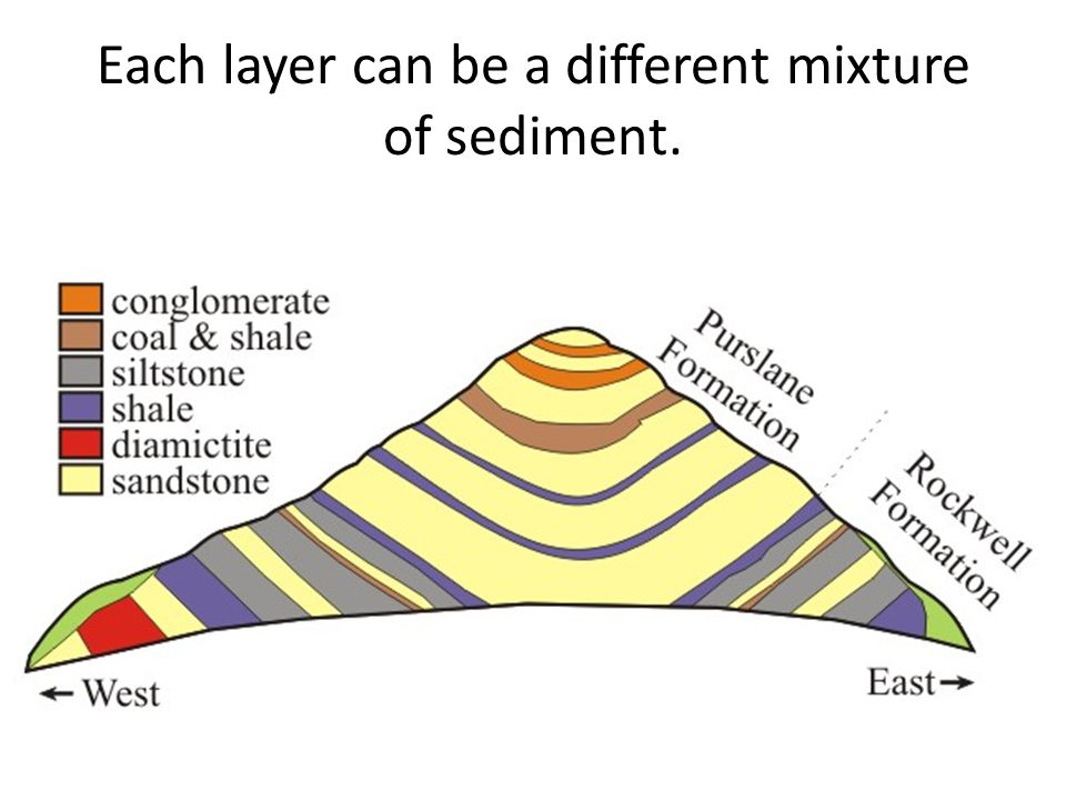 Each layer can be a different mixture of sediment.