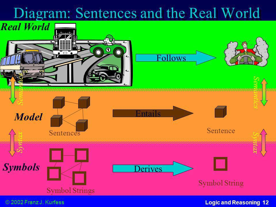 Diagram: Sentences and the Real World