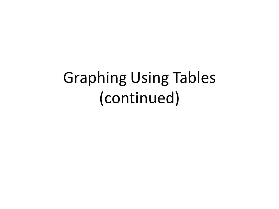 Graphing Using Tables (continued)