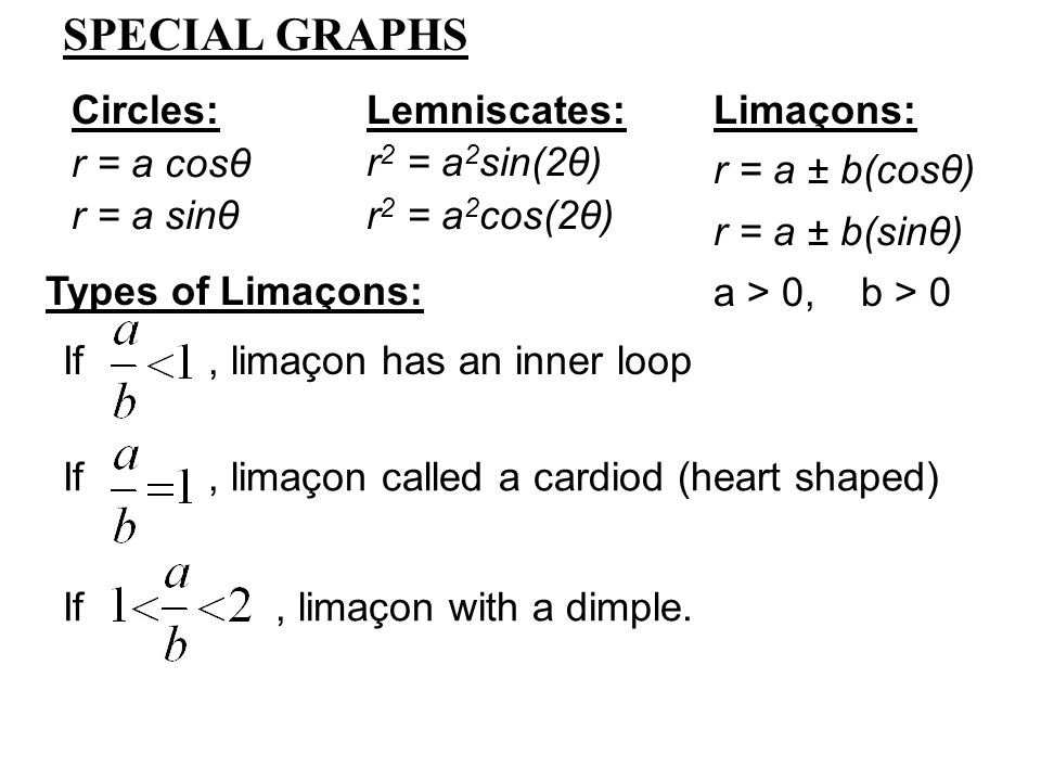 SPECIAL GRAPHS Circles: Lemniscates: Limaçons: r = a cosθ
