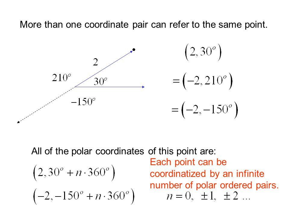 More than one coordinate pair can refer to the same point.
