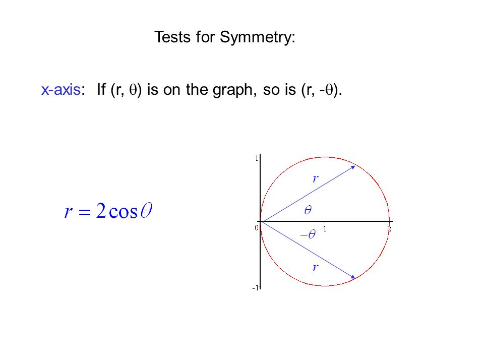 Tests for Symmetry: x-axis: If (r, q) is on the graph, so is (r, -q).