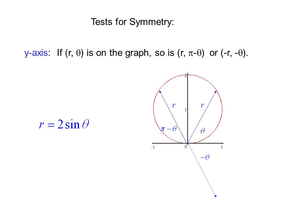 Tests for Symmetry: y-axis: If (r, q) is on the graph, so is (r, p-q) or (-r, -q).