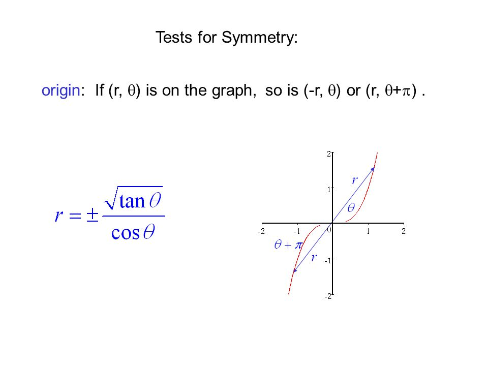 Tests for Symmetry: origin: If (r, q) is on the graph, so is (-r, q) or (r, q+p) .
