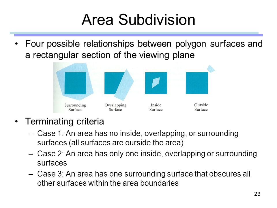 Area Subdivision Four possible relationships between polygon surfaces and a rectangular section of the viewing plane.