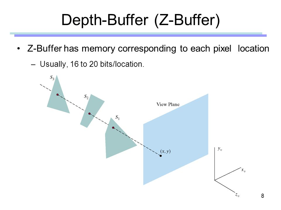 Depth-Buffer (Z-Buffer)