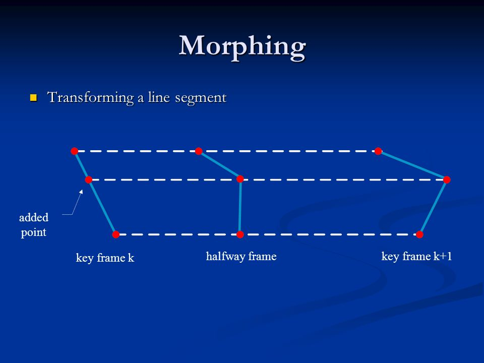 Morphing Transforming a line segment added point key frame k