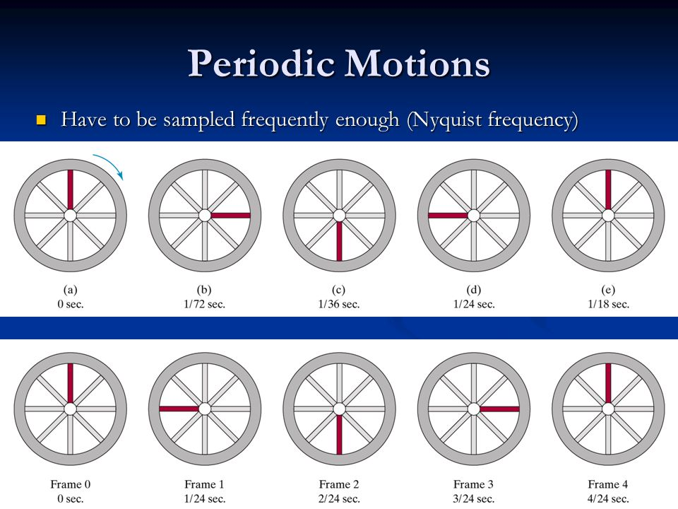 Periodic Motions Have to be sampled frequently enough (Nyquist frequency)