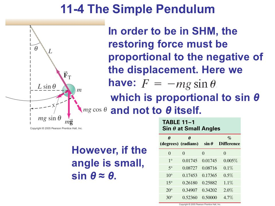 11-4 The Simple Pendulum In order to be in SHM, the restoring force must be proportional to the negative of the displacement. Here we have: