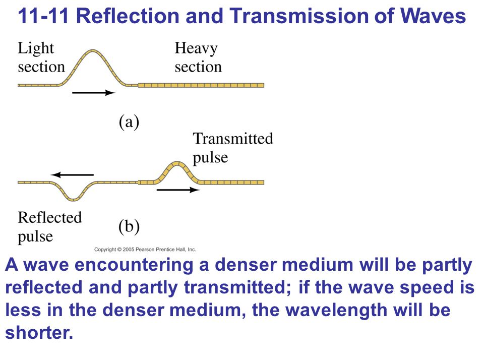 11-11 Reflection and Transmission of Waves