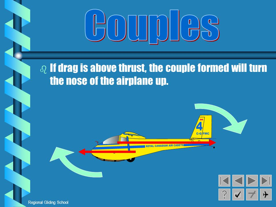 Couples If drag is above thrust, the couple formed will turn the nose of the airplane up.