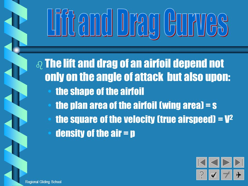 Lift and Drag Curves The lift and drag of an airfoil depend not only on the angle of attack but also upon: