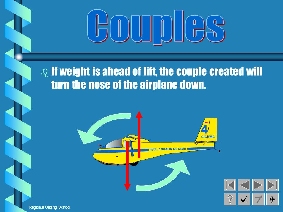 Couples If weight is ahead of lift, the couple created will turn the nose of the airplane down.