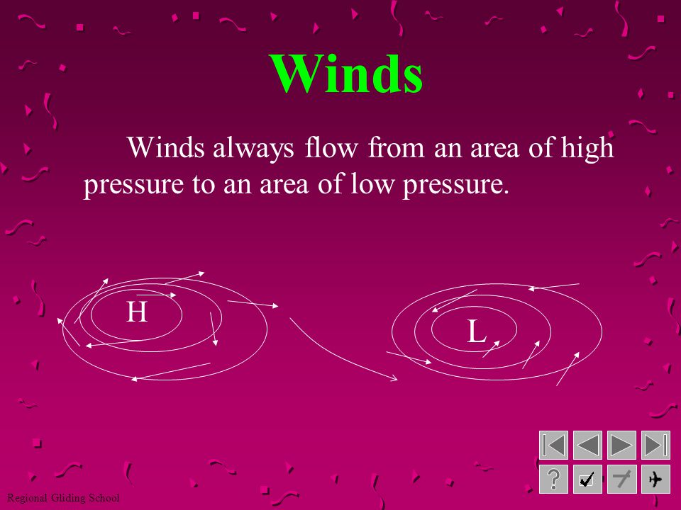Winds Winds always flow from an area of high pressure to an area of low pressure. H L