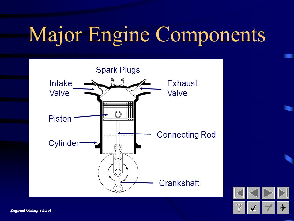 Major Engine Components