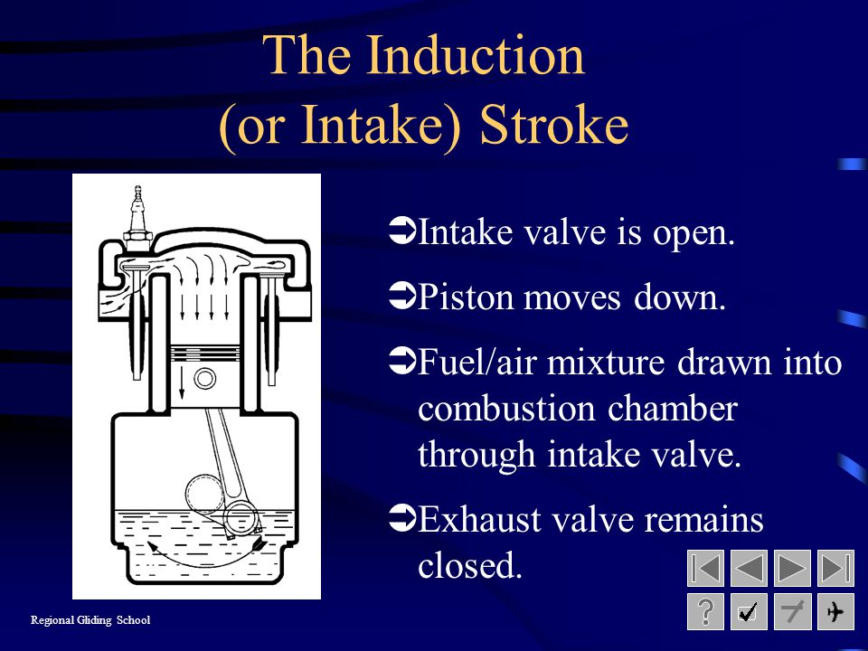 The Induction (or Intake) Stroke