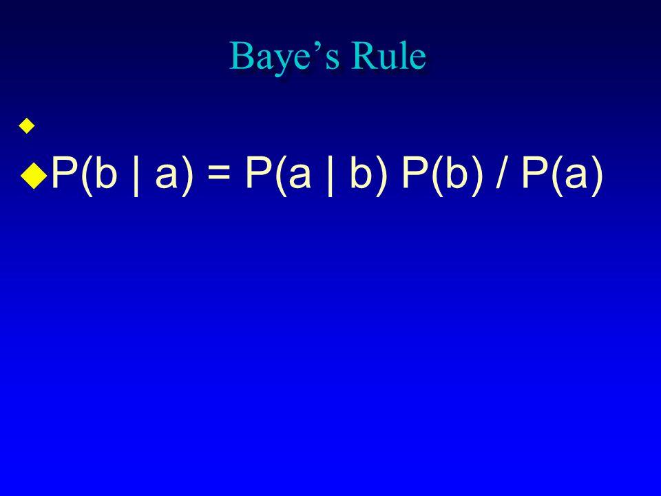 P(b | a) = P(a | b) P(b) / P(a)