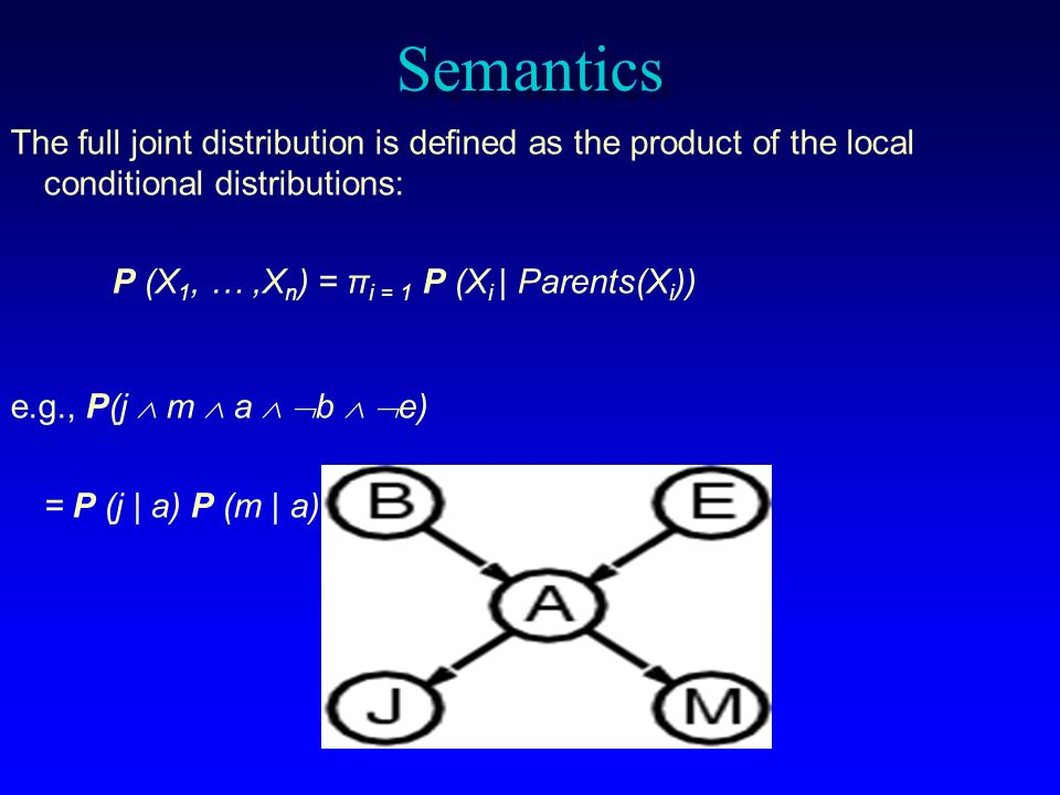 Semantics The full joint distribution is defined as the product of the local conditional distributions: