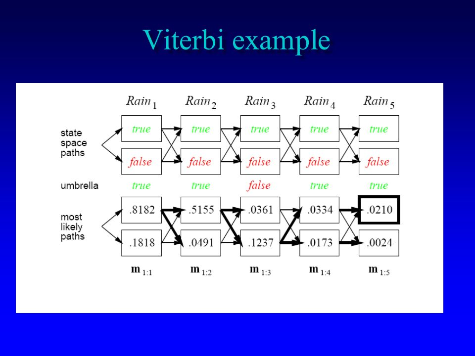 Viterbi example
