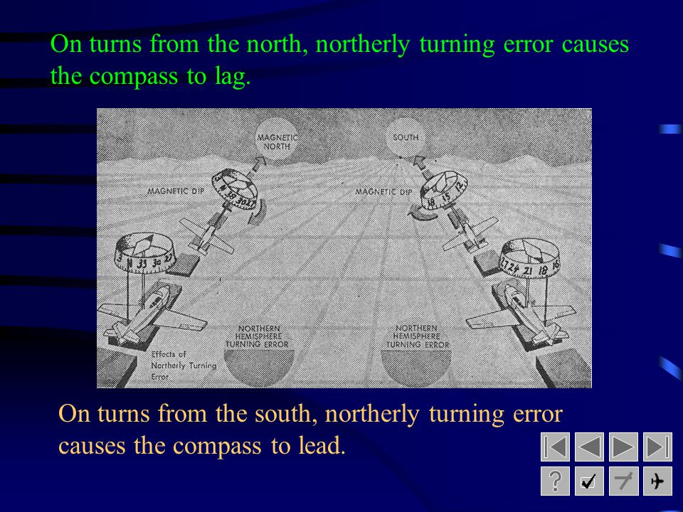 On turns from the north, northerly turning error causes the compass to lag.