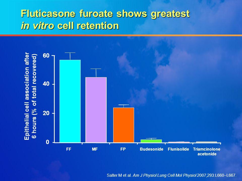 Fluticasone furoate shows greatest in vitro cell retention