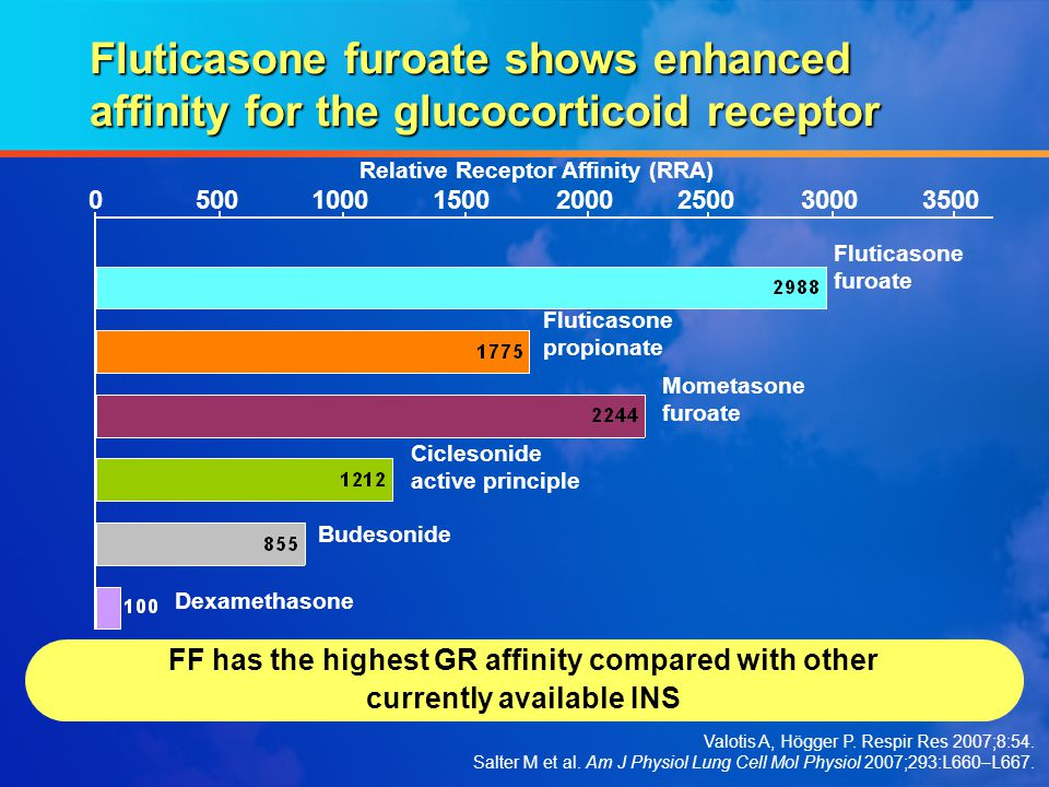 Fluticasone furoate shows enhanced affinity for the glucocorticoid receptor
