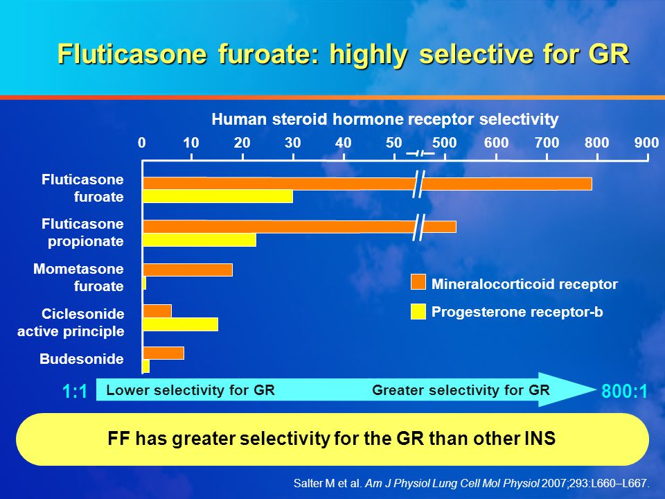 Fluticasone furoate: highly selective for GR