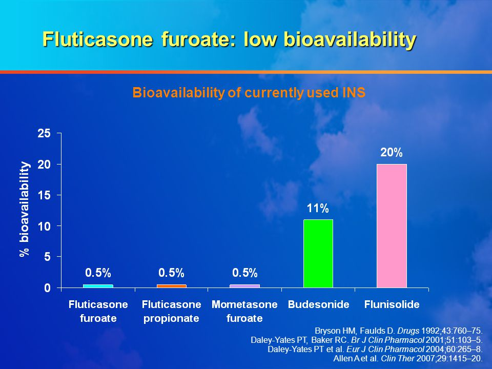 Fluticasone furoate: low bioavailability