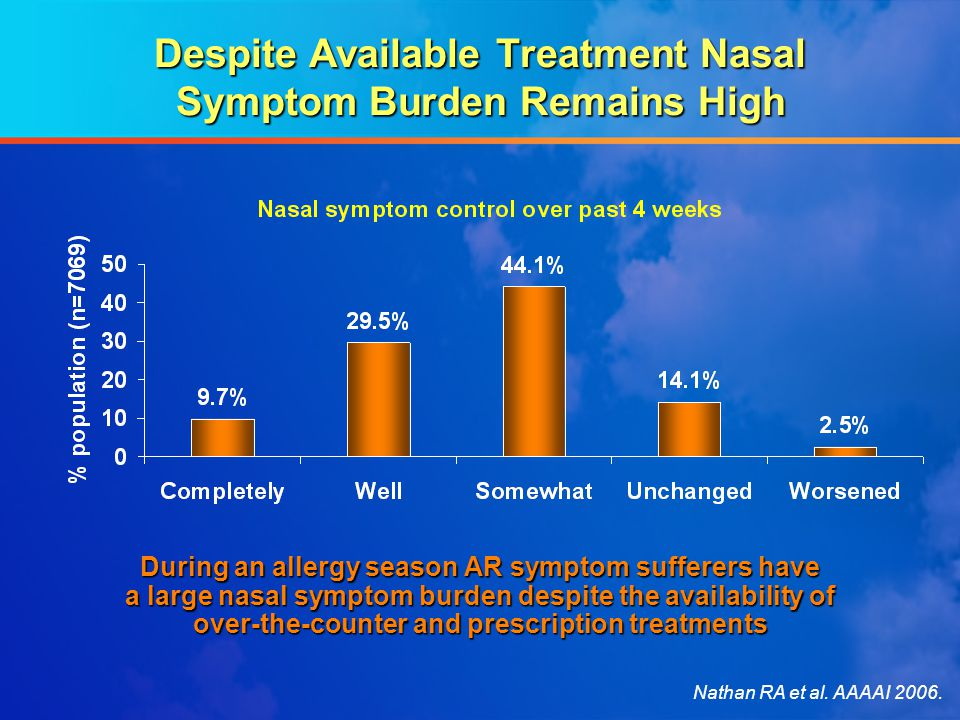 Despite Available Treatment Nasal Symptom Burden Remains High