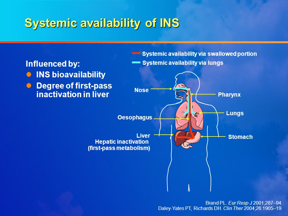 Systemic availability of INS