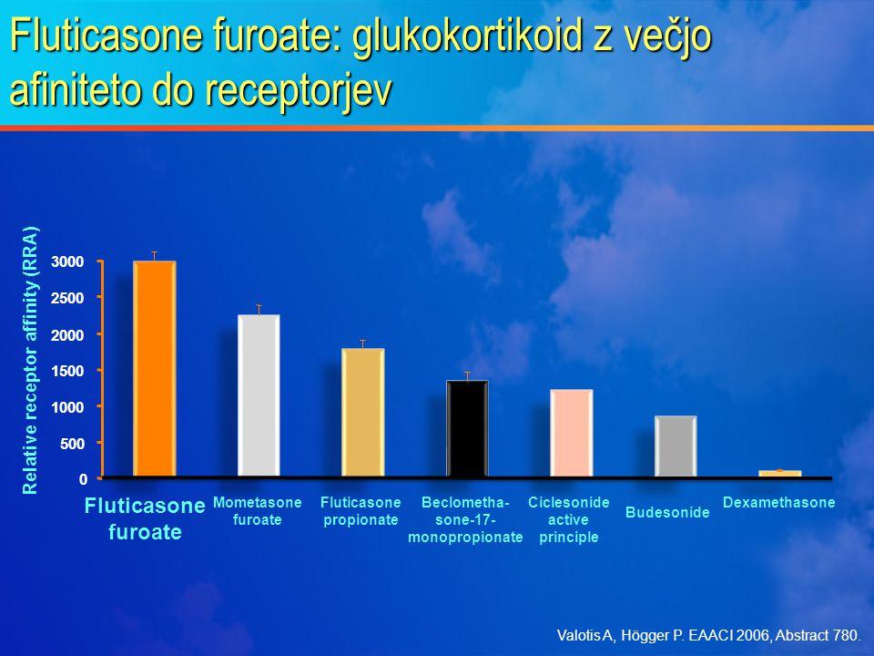 Fluticasone furoate: glukokortikoid z večjo afiniteto do receptorjev