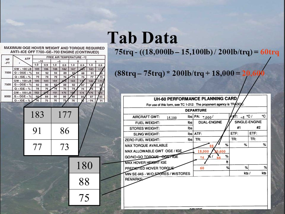 Tab Data 73. 77. 86. 91. 177. 183. 75trq - ((18,000lb – 15,100lb) / 200lb/trq) = 60trq. (88trq – 75trq) * 200lb/trq + 18,000 = 20,600.