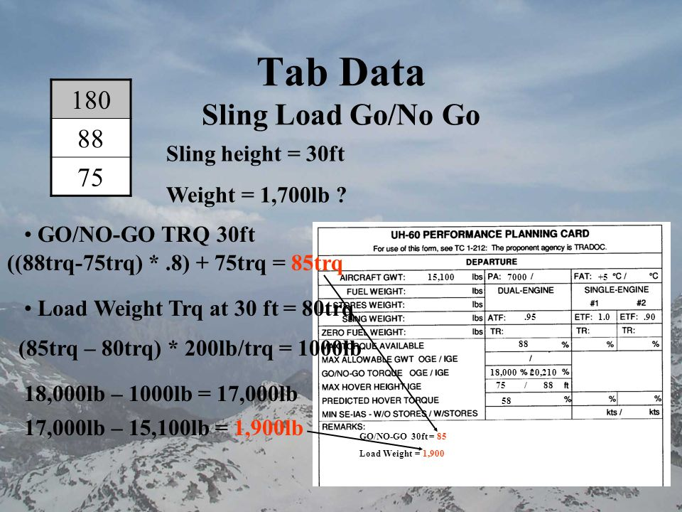 Tab Data Sling Load Go/No Go