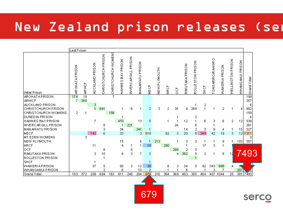 New Zealand prison releases (sentenced)