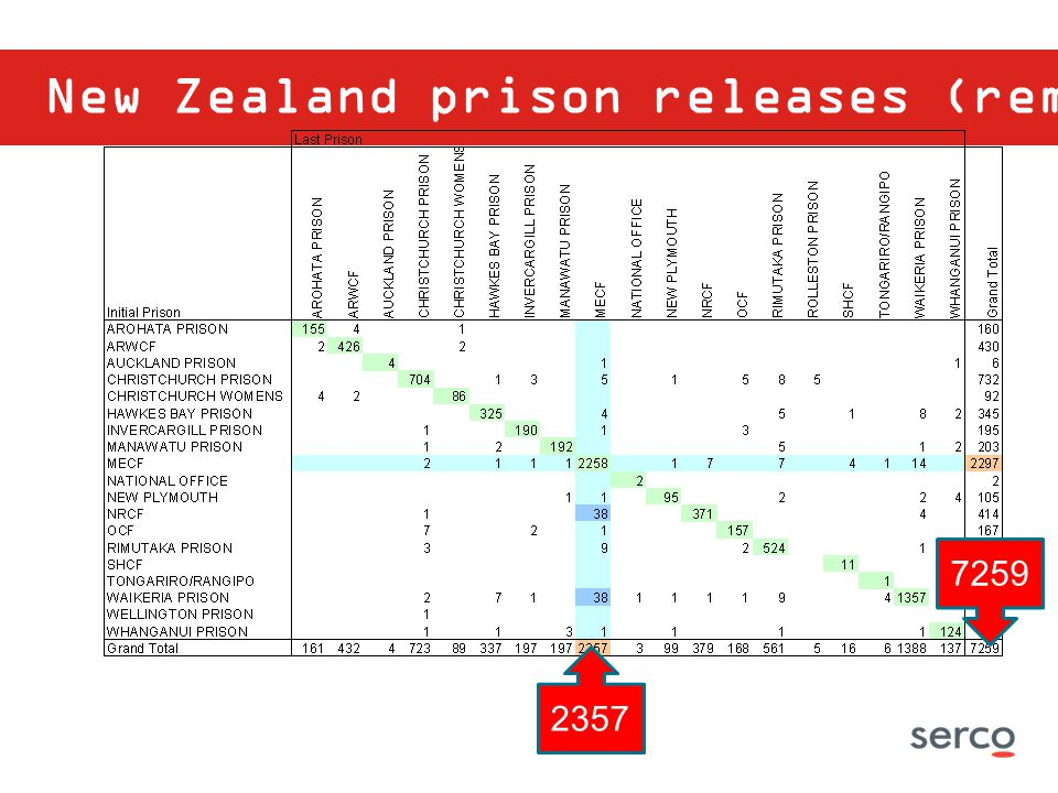 New Zealand prison releases (remand)